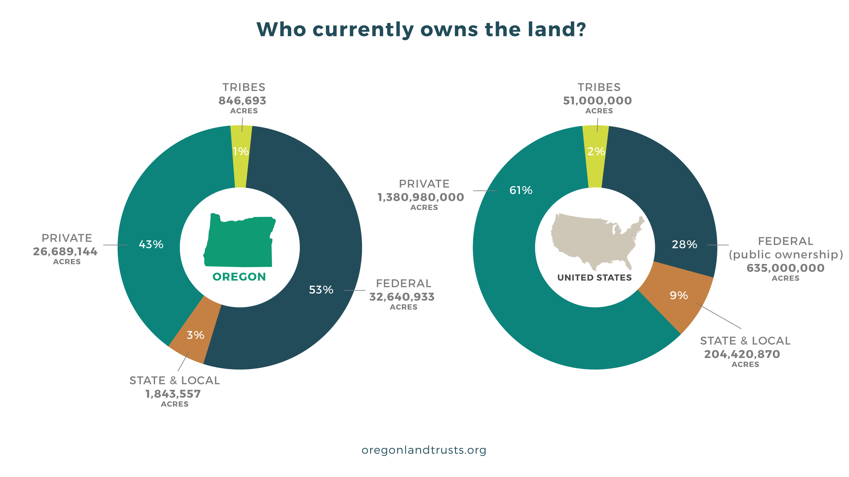 Coalition of Oregon Land Trusts. Land Ownership Stats Facts OREGON and the US